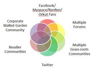Community_ecosytem
